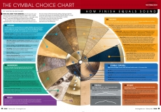 Cymbal Infographic Spread