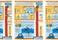 Shelf-Stable Tuna Infographics for Hyvee, Target, and Albertsons